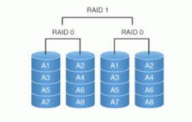 RAID: Qu'est-ce que c'est et comment ça marche ?